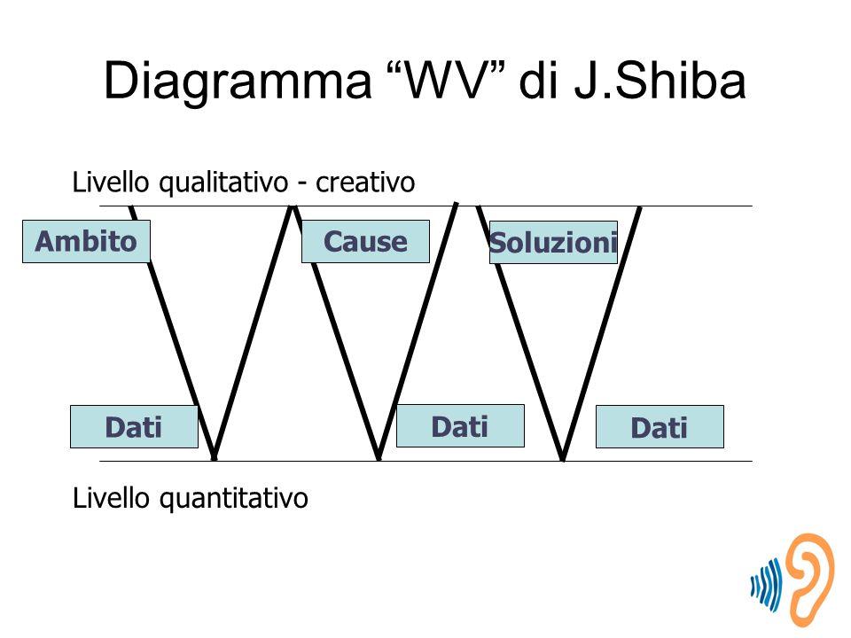 Diagramma WV di J.Shiba