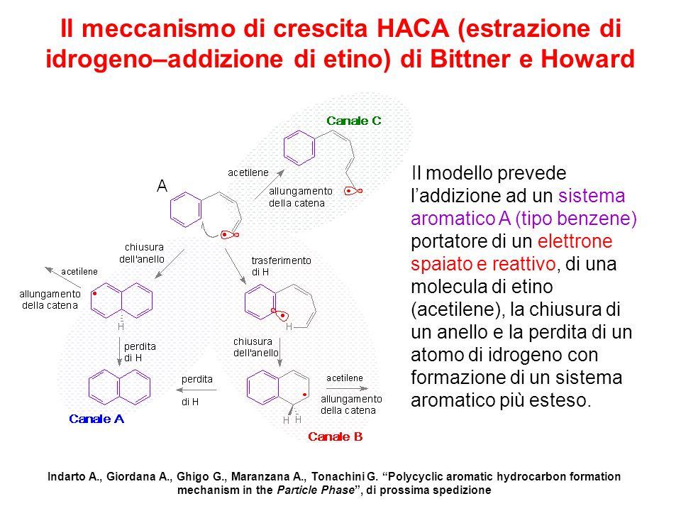 Il meccanismo di crescita HACA (estrazione di idrogeno–addizione di etino) di Bittner e Howard