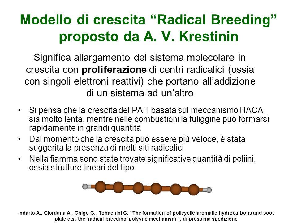 Modello di crescita Radical Breeding proposto da A. V. Krestinin