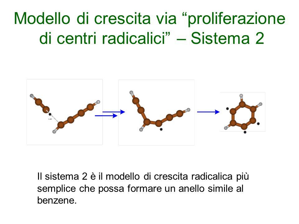 Modello di crescita via proliferazione di centri radicalici – Sistema 2