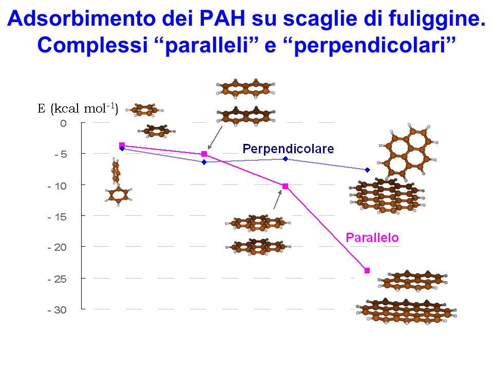 Adsorbimento dei PAH su scaglie di fuliggine