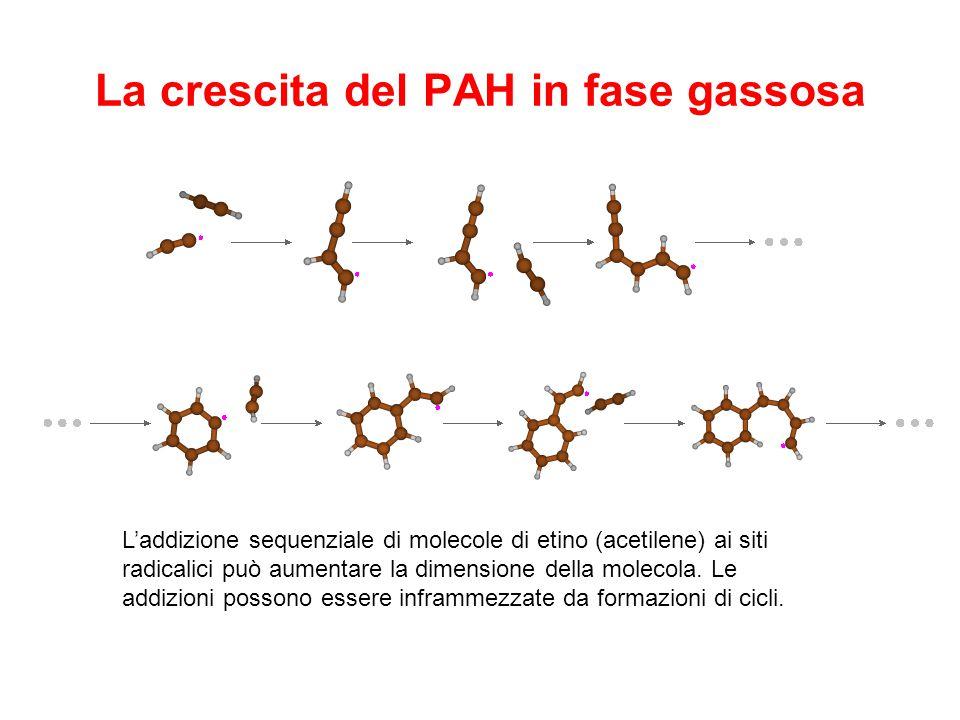 La crescita del PAH in fase gassosa