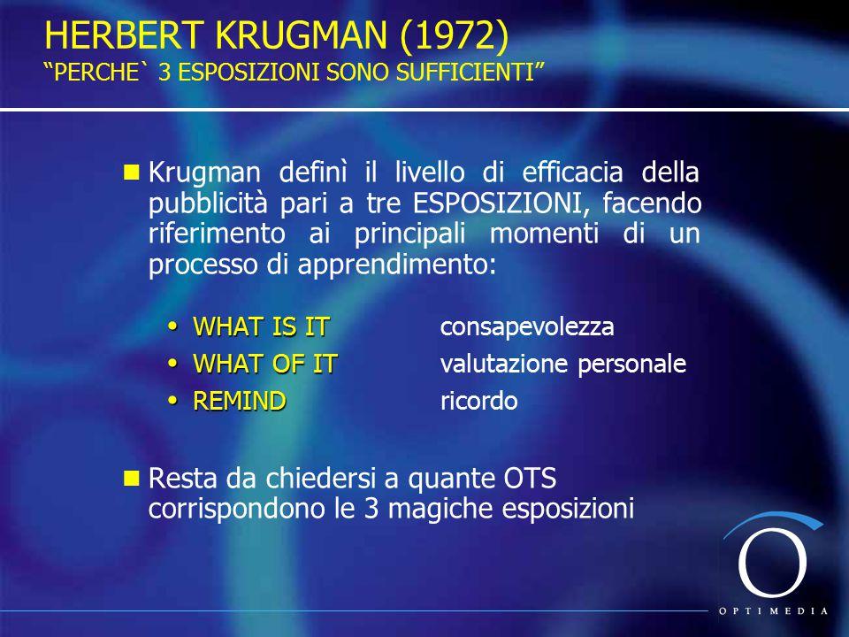 HERBERT KRUGMAN (1972) PERCHE` 3 ESPOSIZIONI SONO SUFFICIENTI