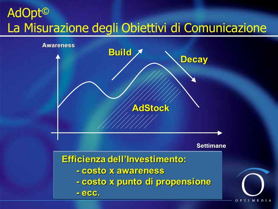 AdOpt© La Misurazione degli Obiettivi di Comunicazione