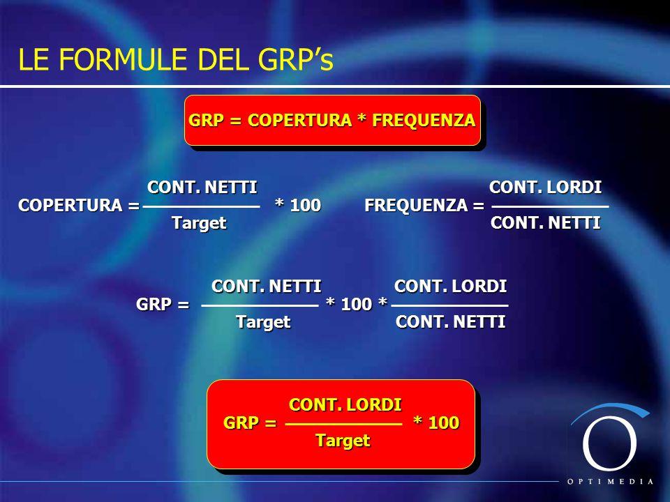 GRP = COPERTURA * FREQUENZA