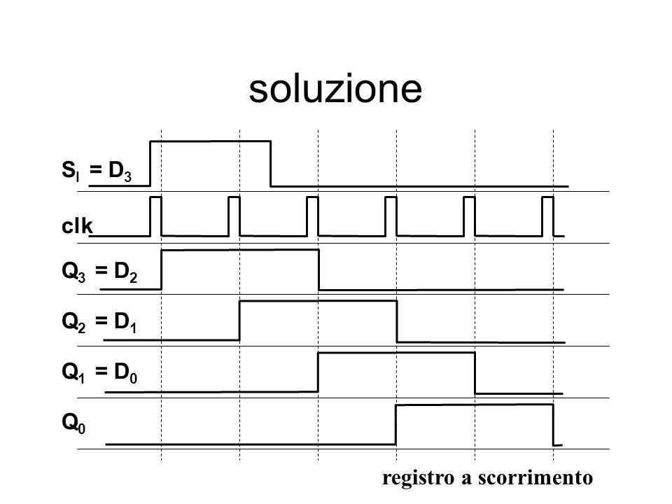 soluzione Q3 Q2 Q1 Q0 clk SI = D3 = D2 = D1 = D0