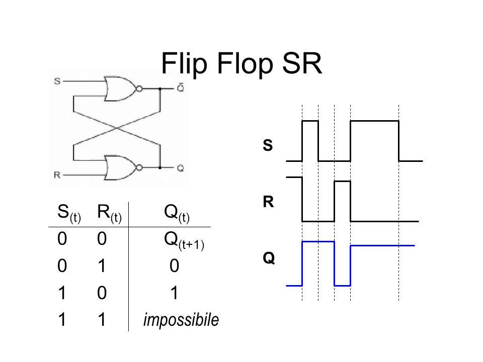 Flip Flop SR S(t) R(t) Q(t) 0 0 Q(t+1) 0 1 0 1 0 1 1 1 impossibile S R