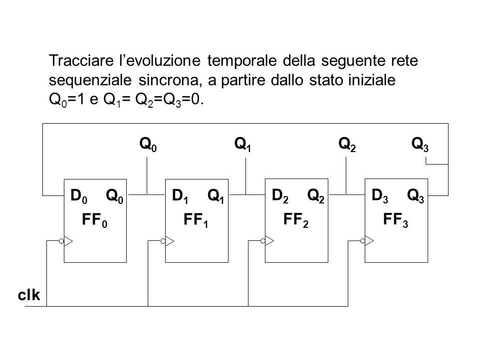 Tracciare l'evoluzione temporale della seguente rete sequenziale sincrona, a partire dallo stato iniziale Q0=1 e Q1= Q2=Q3=0.