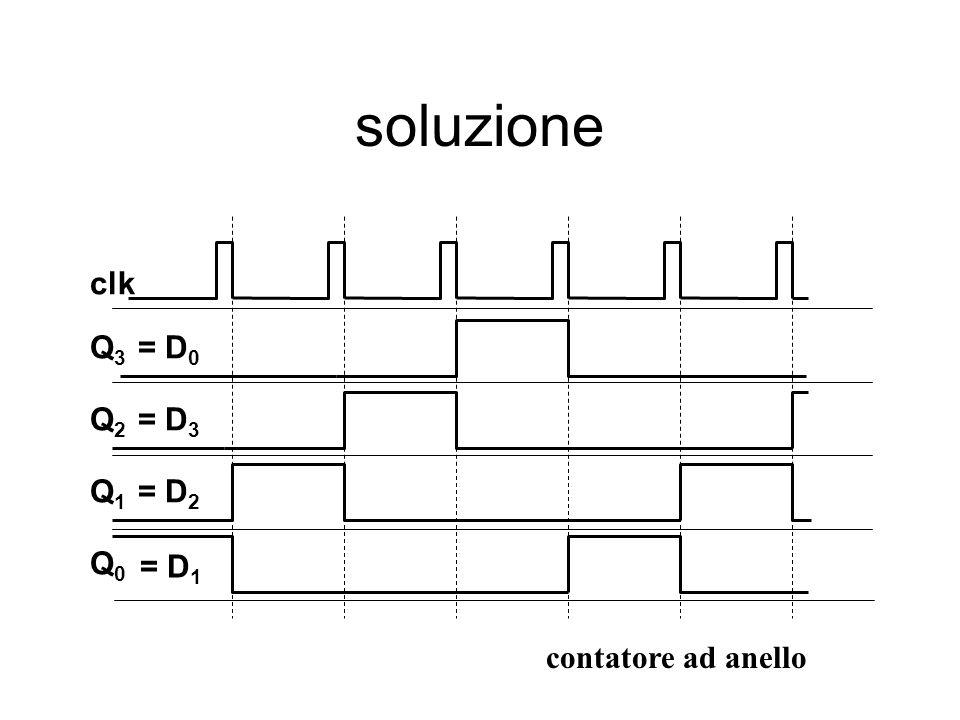 soluzione Q3 Q2 Q1 Q0 clk = D0 = D3 = D2 = D1 contatore ad anello