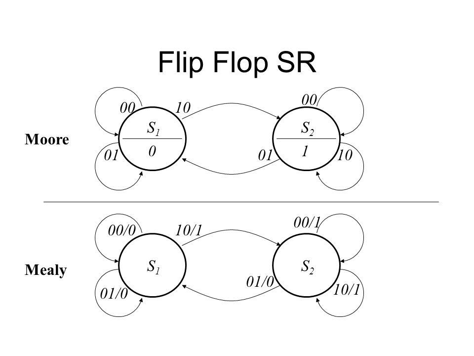 Flip Flop SR 00 00 10 S1 S2 Moore 1 01 01 10 00/1 00/0 10/1 S1 S2