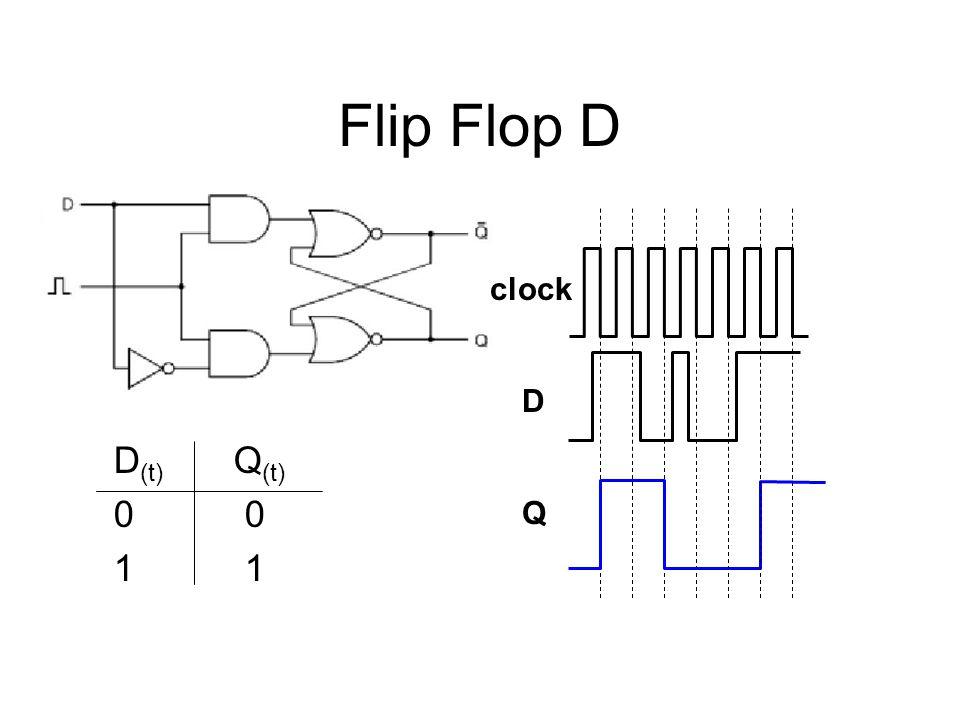 Flip Flop D clock D D(t) Q(t) 0 0 1 1 Q