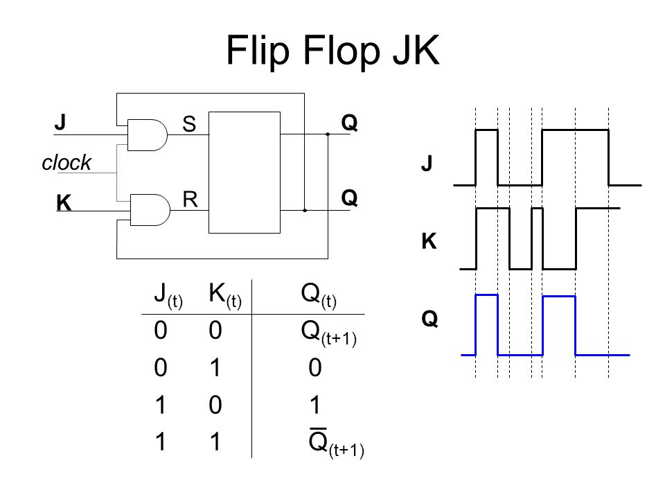 Flip Flop JK J(t) K(t) Q(t) 0 0 Q(t+1) 0 1 0 1 0 1 1 1 Q(t+1) J K