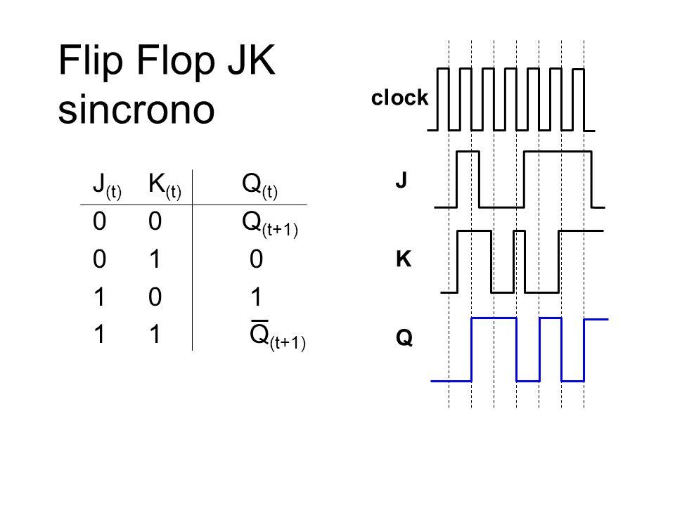 Flip Flop JK sincrono J(t) K(t) Q(t) 0 0 Q(t+1) 0 1 0 1 0 1 1 1 Q(t+1)