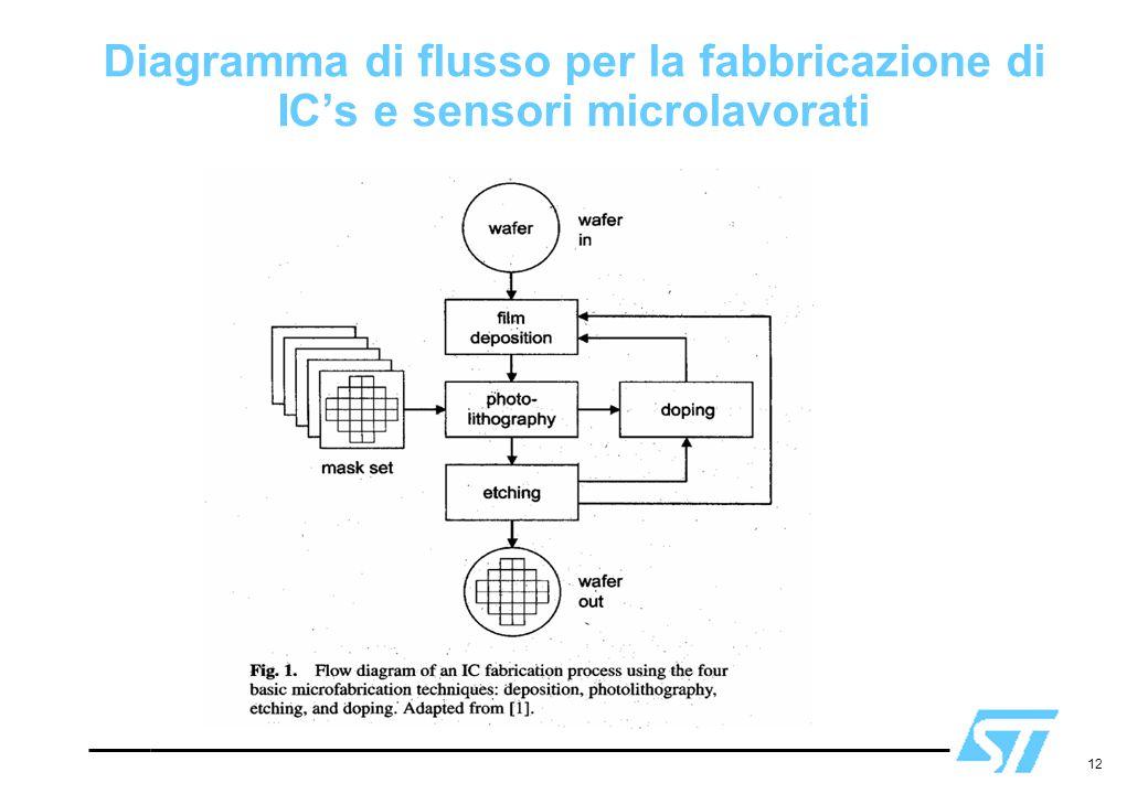 Diagramma di flusso per la fabbricazione di IC's e sensori microlavorati