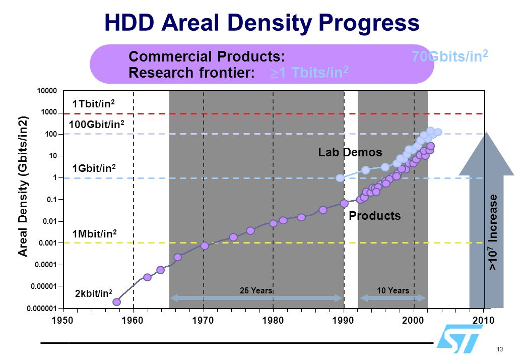 HDD Areal Density Progress