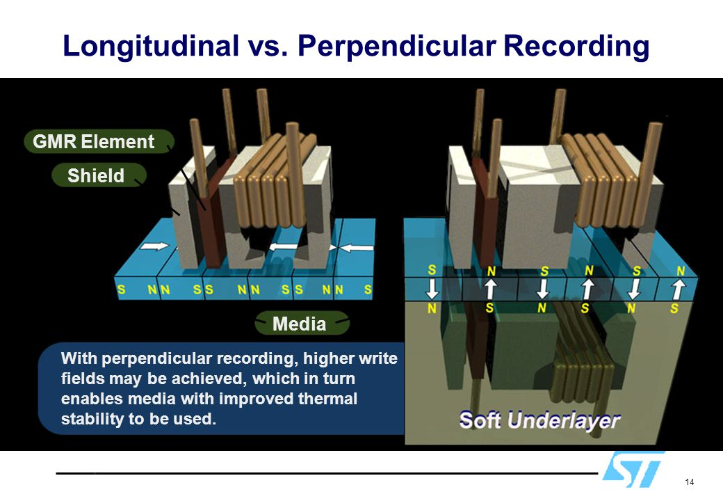 Longitudinal vs. Perpendicular Recording