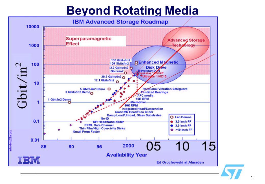 Beyond Rotating Media