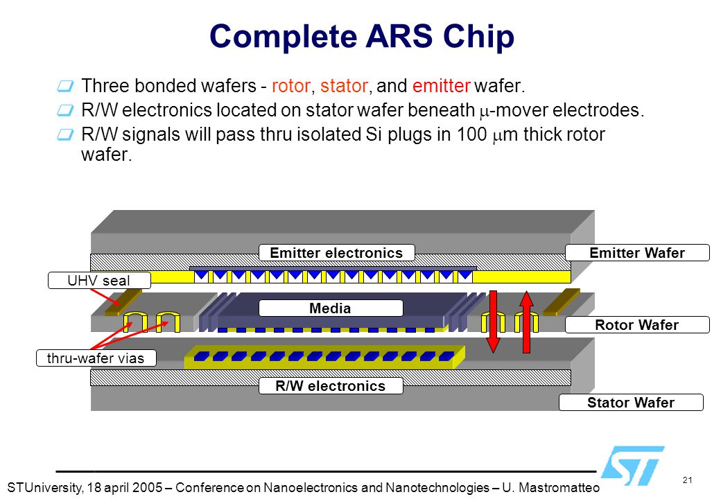Complete ARS Chip Three bonded wafers - rotor, stator, and emitter wafer. R/W electronics located on stator wafer beneath m-mover electrodes.