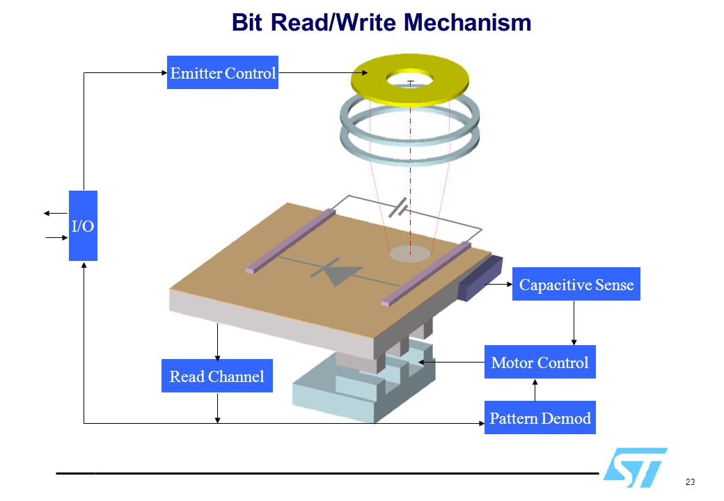 Bit Read/Write Mechanism