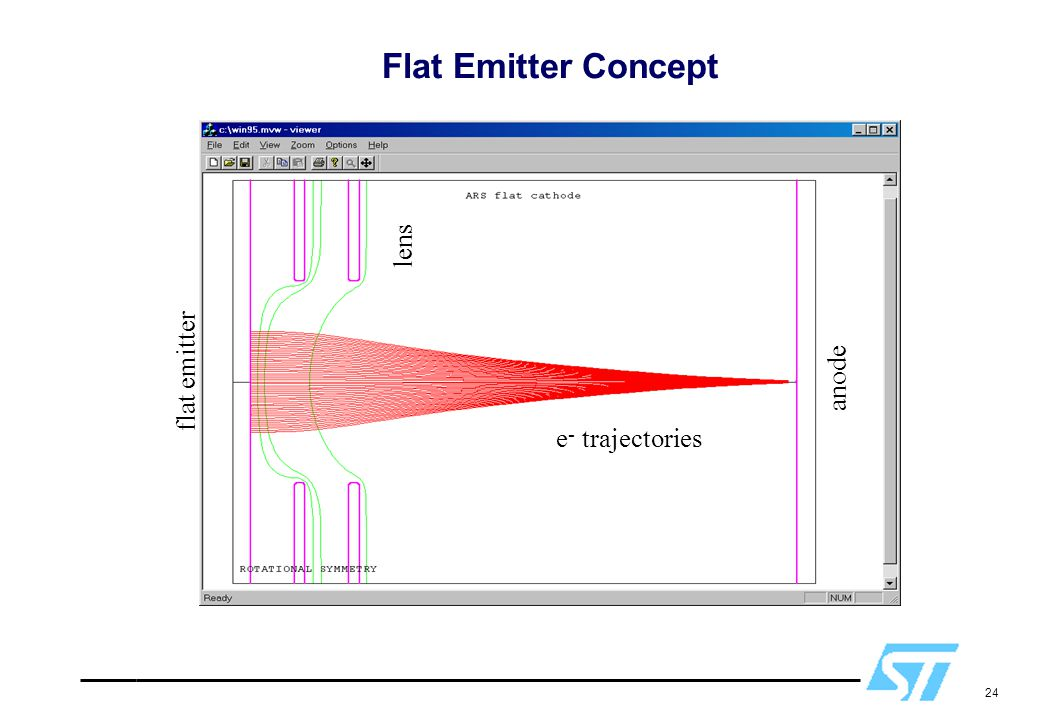 Flat Emitter Concept lens flat emitter anode e- trajectories