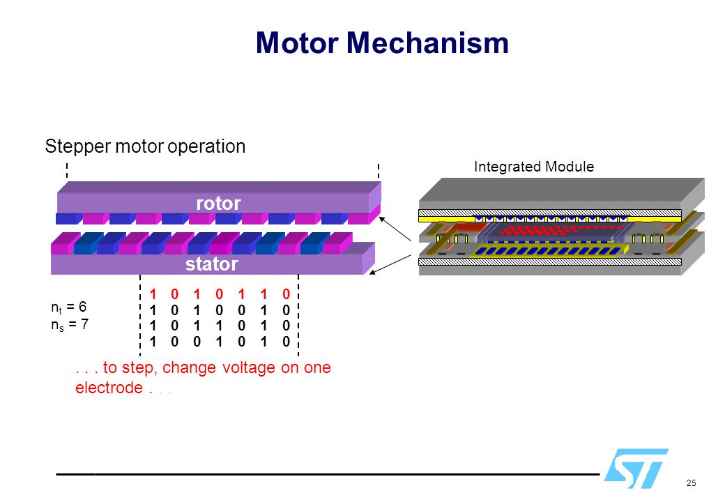 Motor Mechanism Stepper motor operation rotor stator