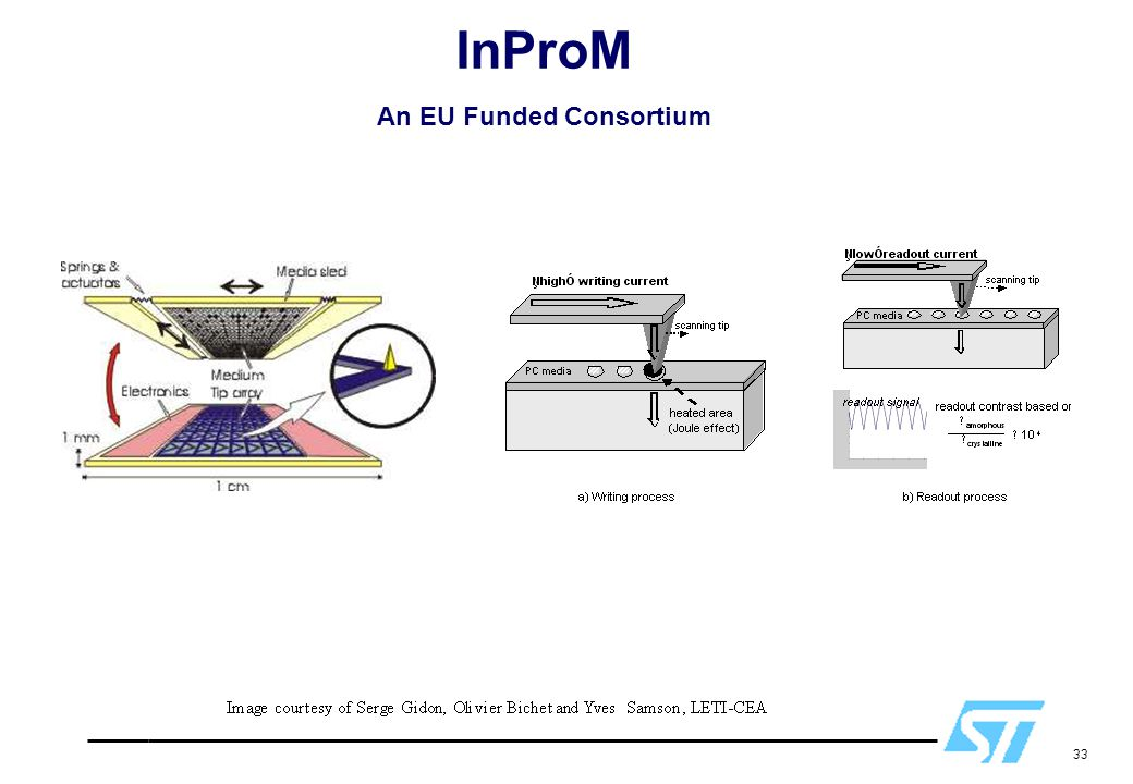 InProM An EU Funded Consortium
