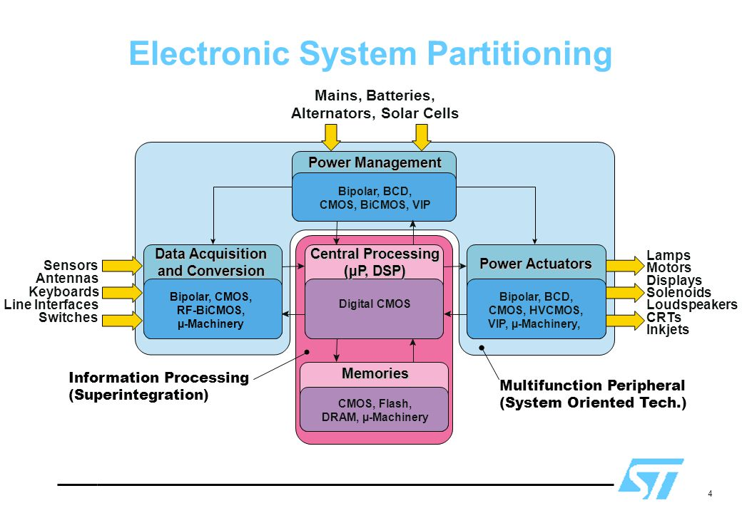 Electronic System Partitioning