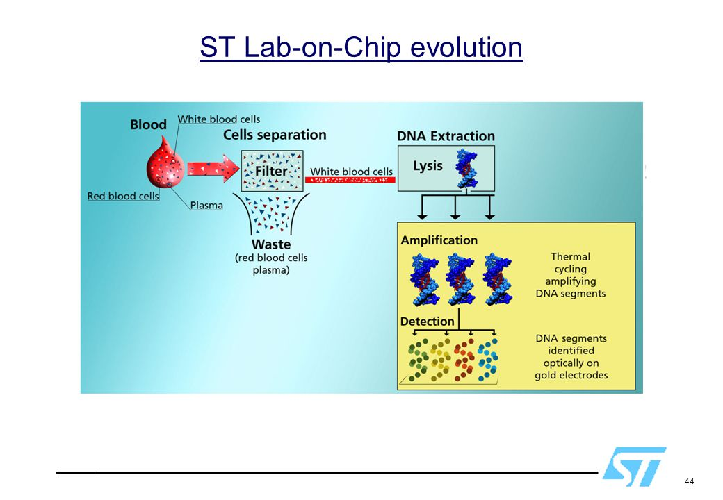 ST Lab-on-Chip evolution