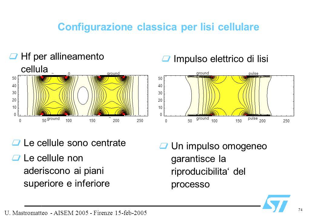Configurazione classica per lisi cellulare