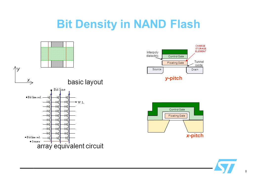 Bit Density in NAND Flash