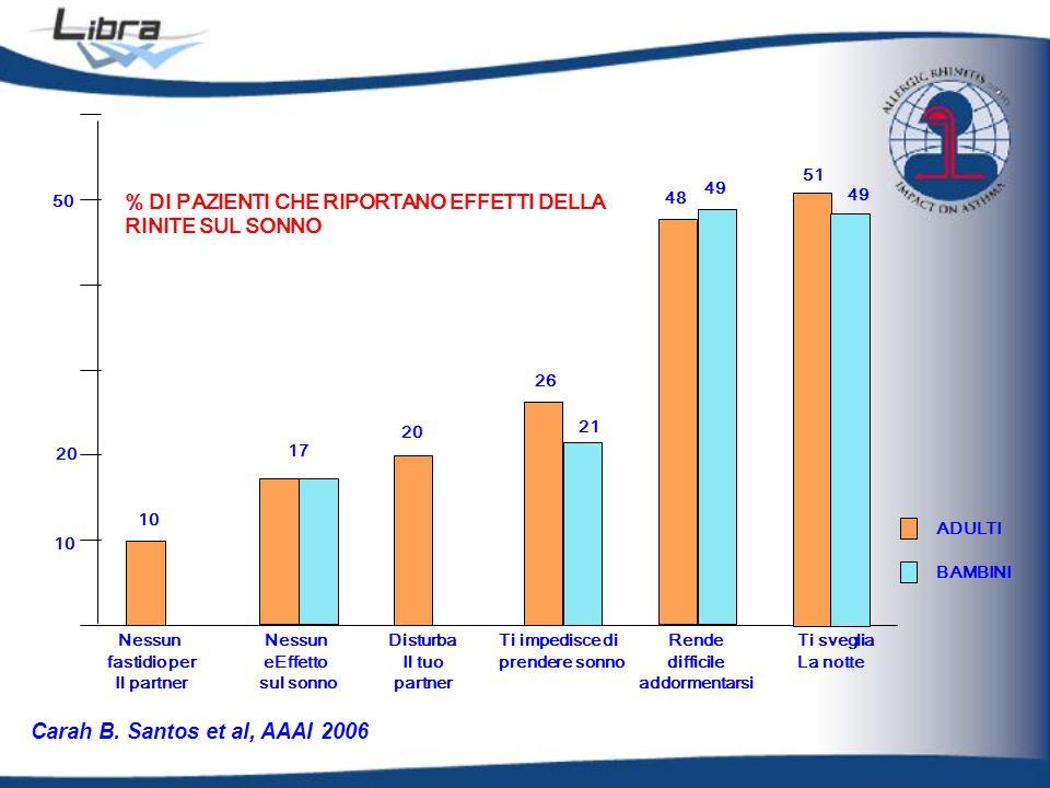 Carah B. Santos et al, AAAI 2006