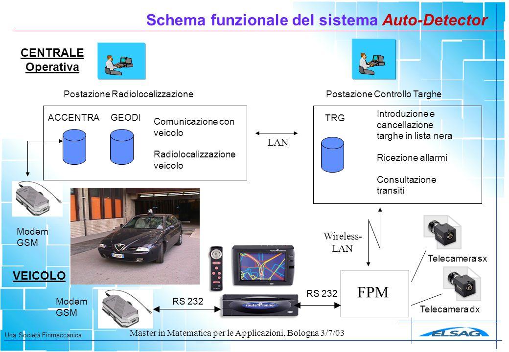 Schema funzionale del sistema Auto-Detector