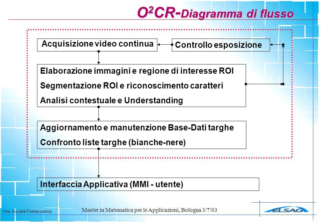 O2CR-Diagramma di flusso