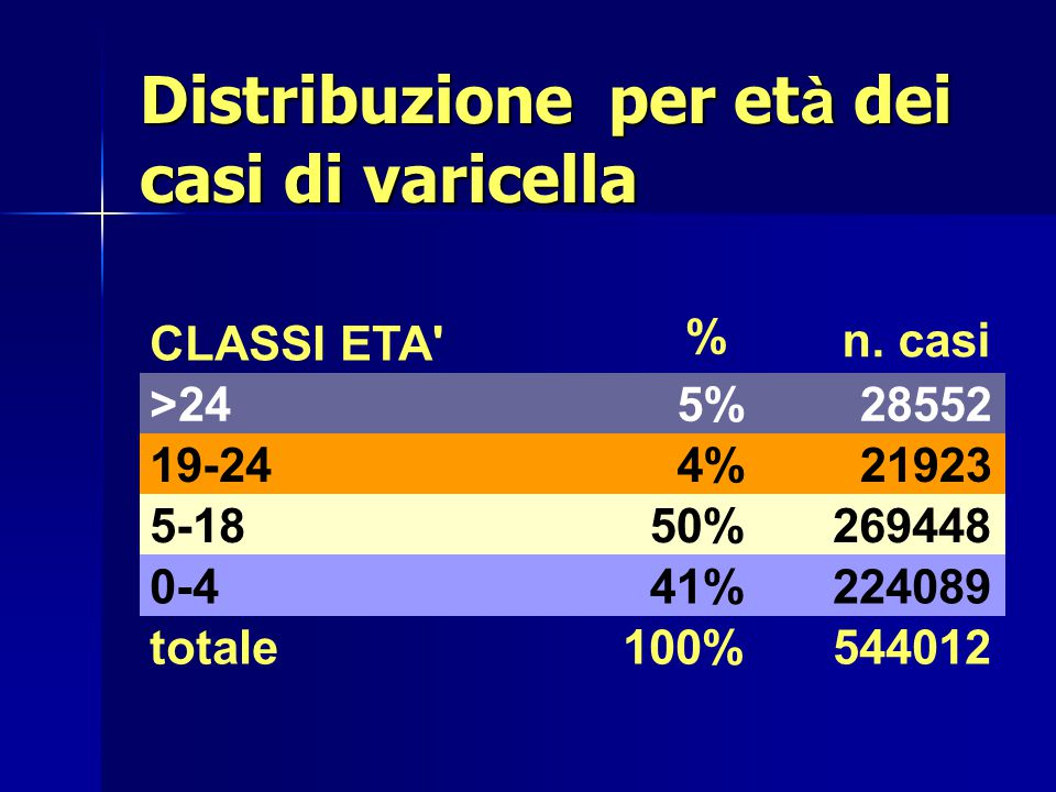 Distribuzione per età dei casi di varicella
