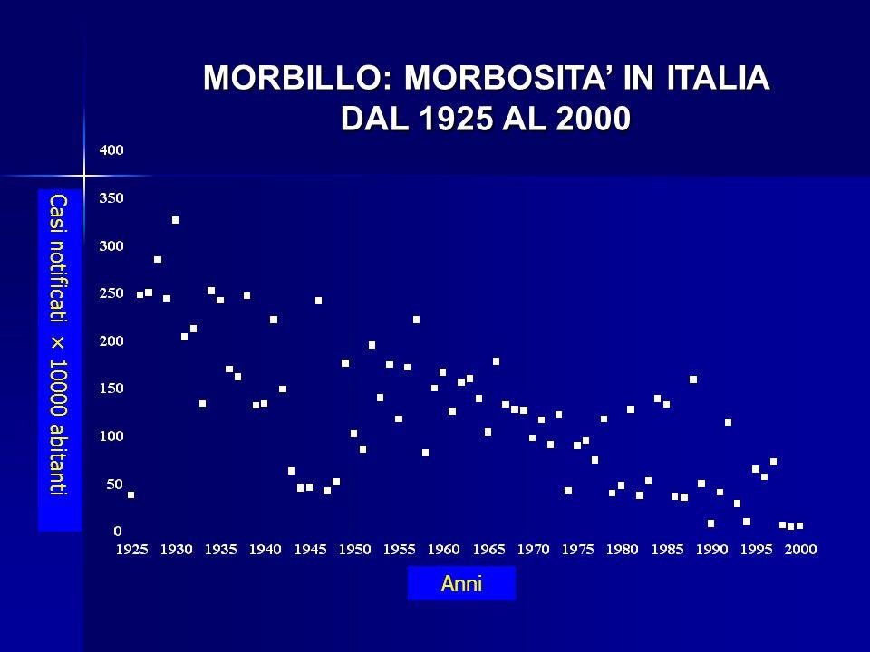 MORBILLO: MORBOSITA' IN ITALIA DAL 1925 AL 2000