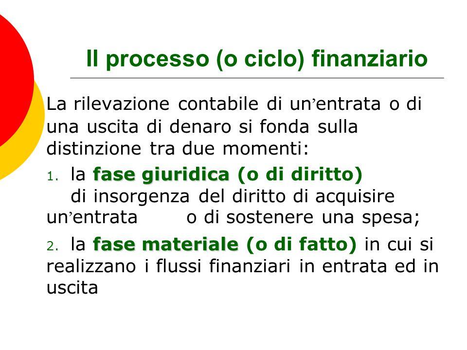 Il processo (o ciclo) finanziario