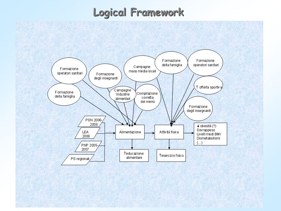 Logical Framework 15