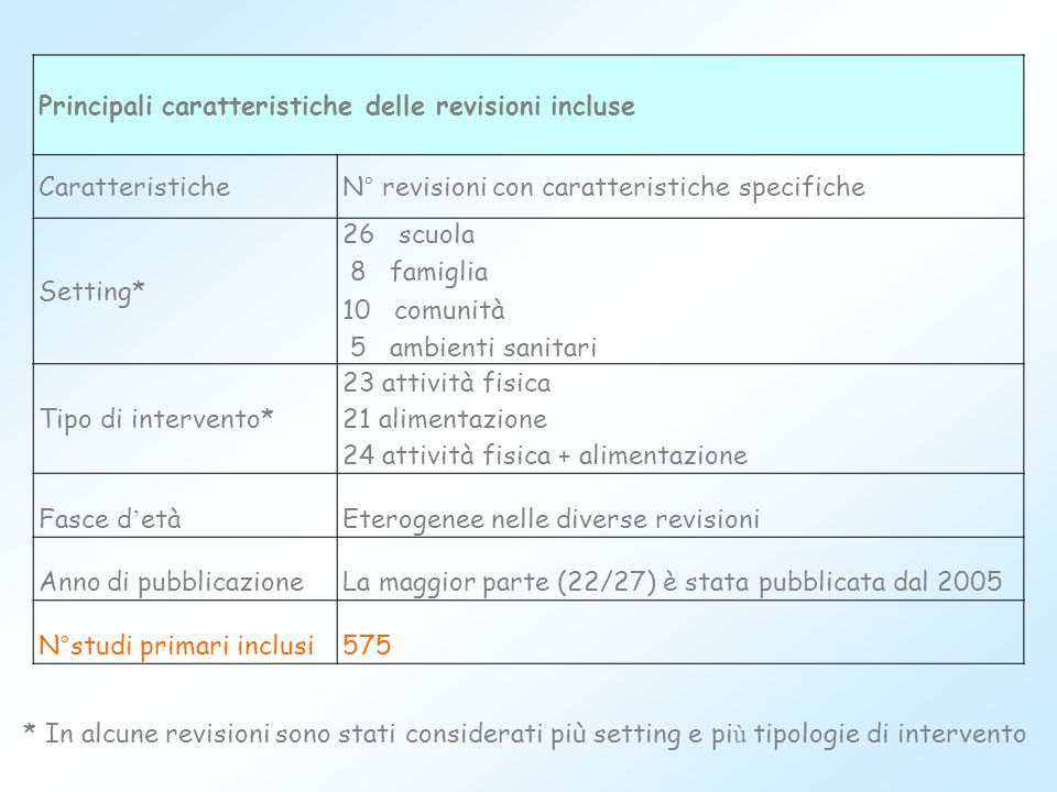 Principali caratteristiche delle revisioni incluse