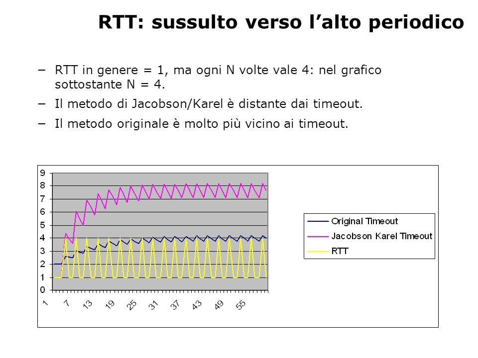 RTT: sussulto verso l'alto periodico