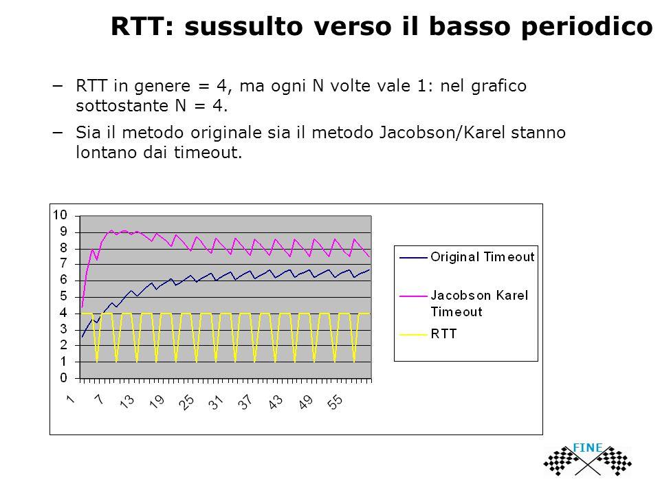 RTT: sussulto verso il basso periodico