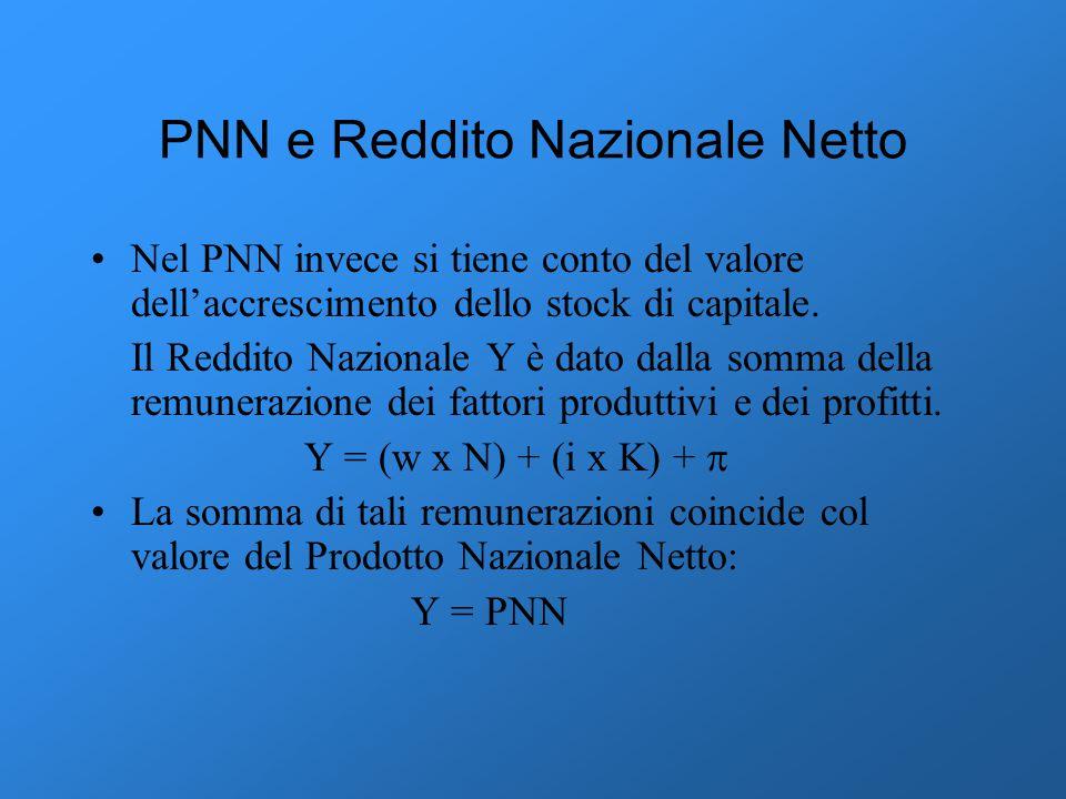 PNN e Reddito Nazionale Netto