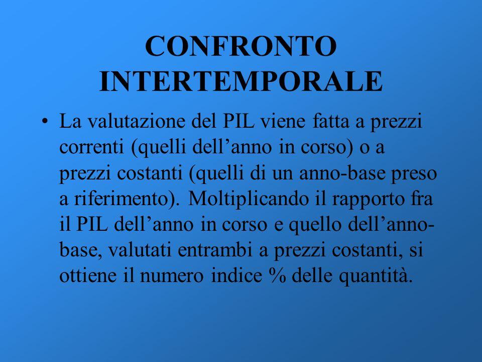 CONFRONTO INTERTEMPORALE