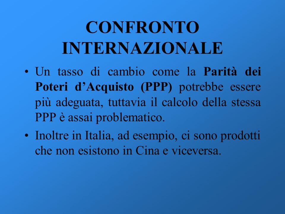 CONFRONTO INTERNAZIONALE