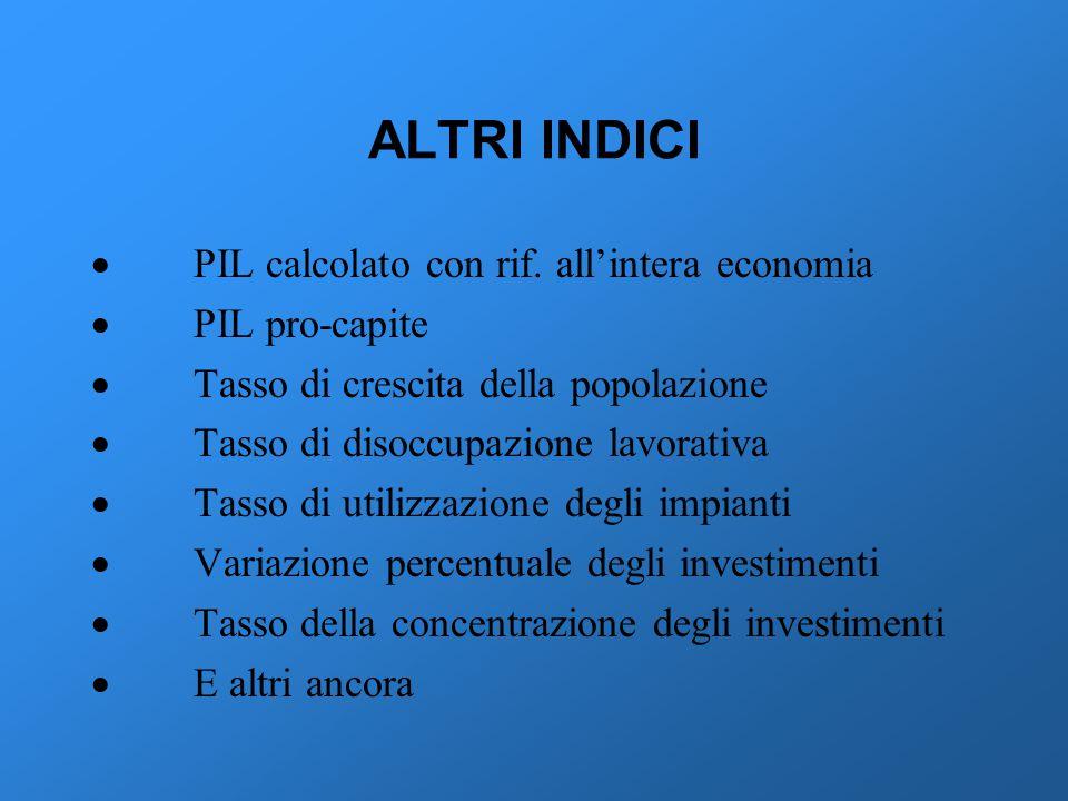 ALTRI INDICI · PIL calcolato con rif. all'intera economia