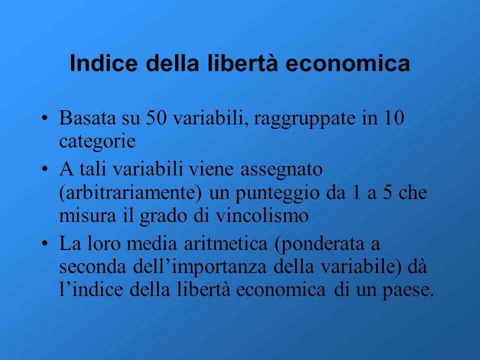 Indice della libertà economica