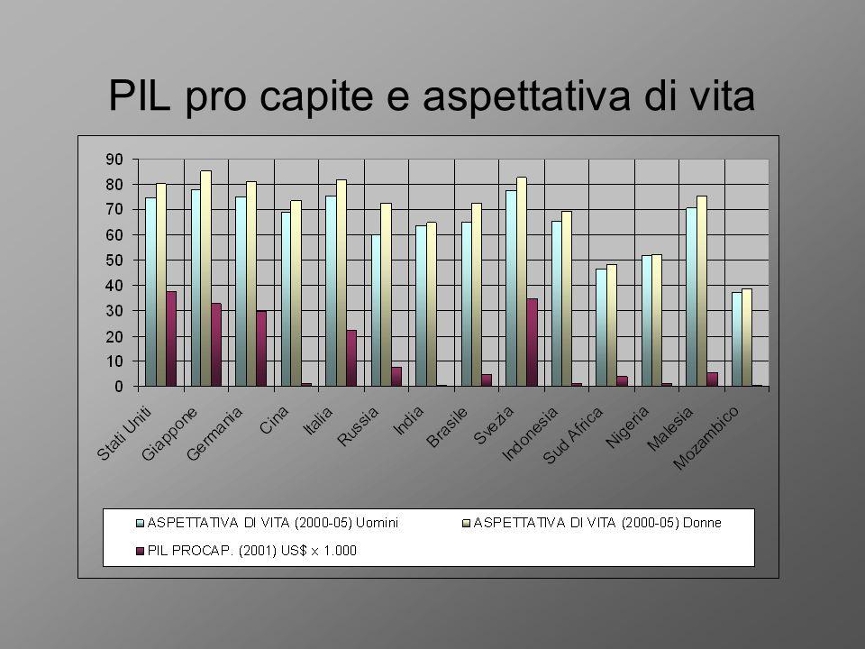 PIL pro capite e aspettativa di vita