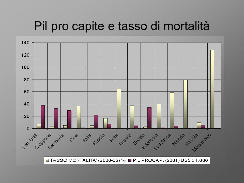 Pil pro capite e tasso di mortalità