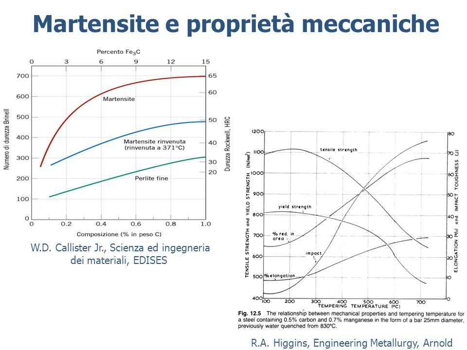 Martensite e proprietà meccaniche