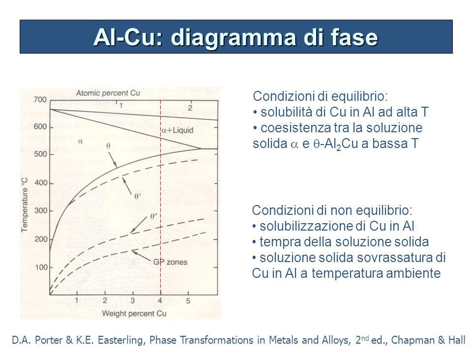Al-Cu: diagramma di fase