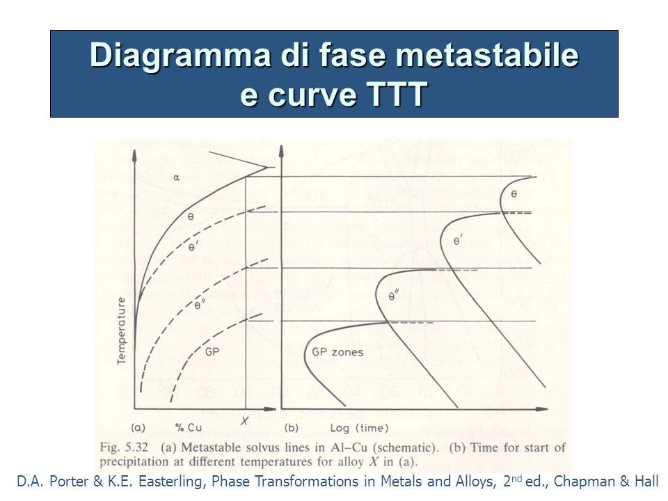 Diagramma di fase metastabile e curve TTT